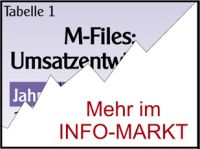 M-Files / Strategie: Alles in einen Topf
