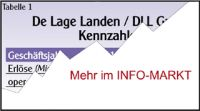 DLL Group / IT-Leasing: Comeback unter neuer Flagge